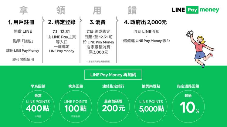 LINE Pay Money振興三倍券懶人包,輕鬆享受不只三倍的優惠。圖/LIN...