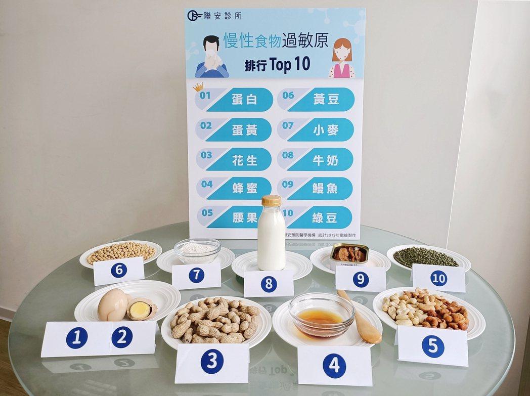 國人新十大慢性食物過敏原排行榜出爐。聯安預防醫學機構/提供