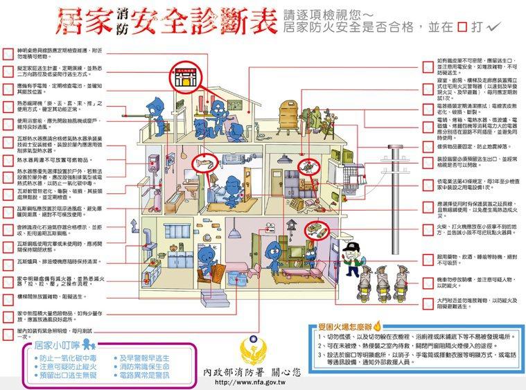 《點我看大圖》 想知道家中的防火安全是否合格,可參考「居家消防安全診斷表」逐項檢...