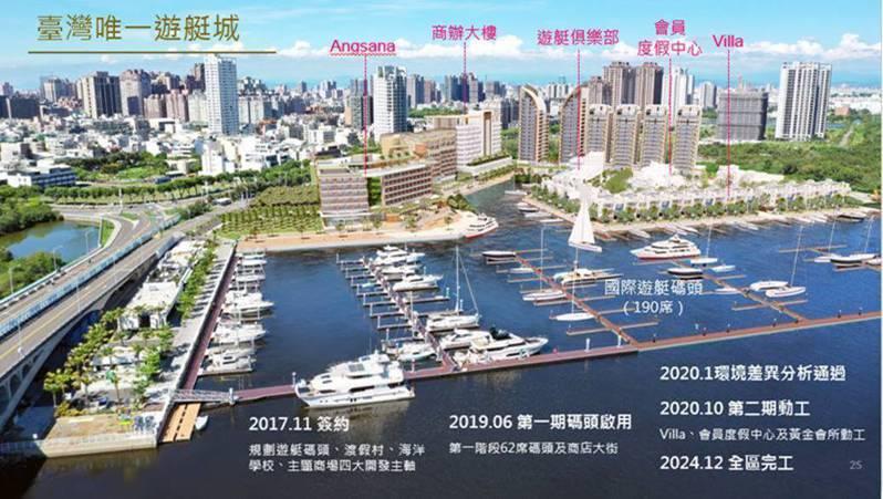 台灣遊艇城。圖/統一證券提供