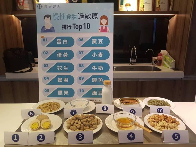 國人十大慢性食物過敏原排行榜,前三名分別是蛋白、蛋黃及花生。記者楊雅棠/攝影