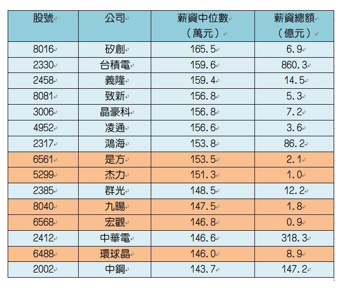 108年一般員工薪資中位數第15至30大公司。橘色為上櫃公司。證交所、櫃買中心