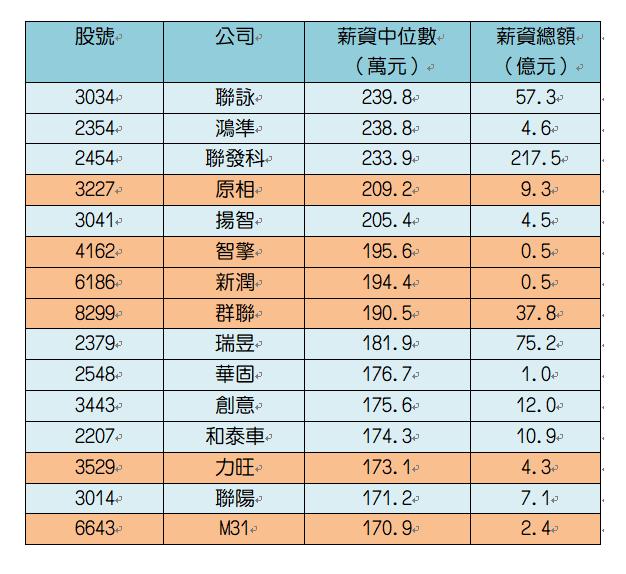 108年一般員工薪資中位數前15大公司。橘色為上櫃公司。證交所、櫃買中心