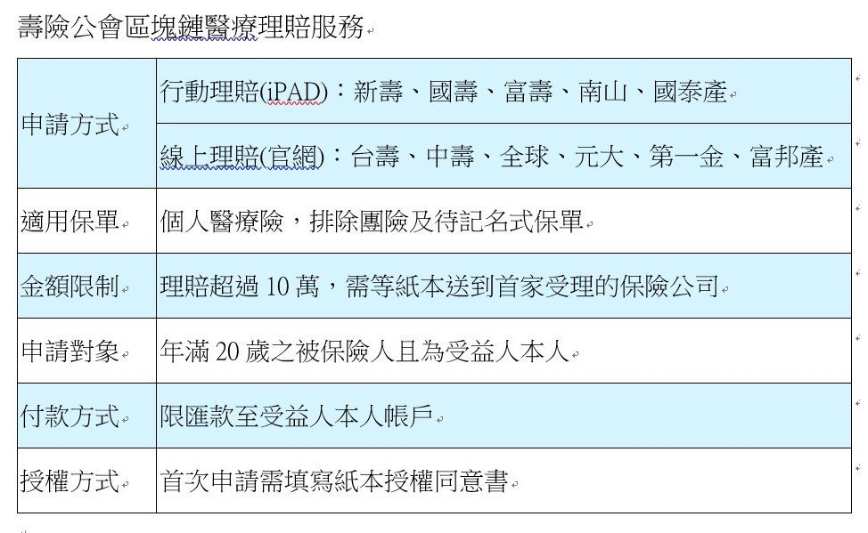 資料來源:採訪整理       陳怡慈/製表