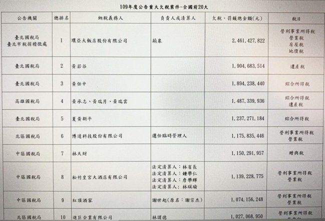 財政部今天公布欠稅大戶名單,件數共956件,欠稅金額達982.25億元。記者沈婉...