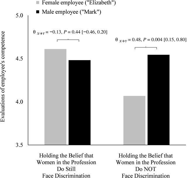 上述研究的問卷分析顯示,那些認為歧視已經成為過去式的人,反而容易做出差別待遇。 圖/取自Science Advance