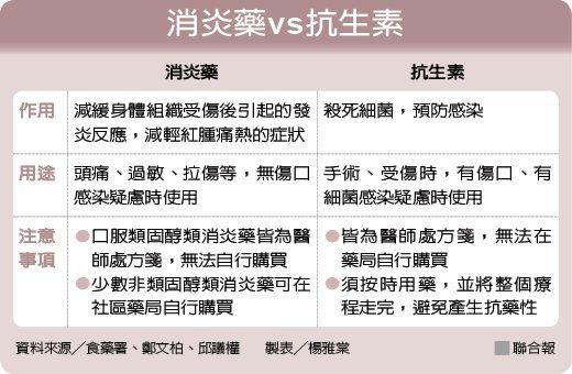 消炎藥vs抗生素 製表╱楊雅棠