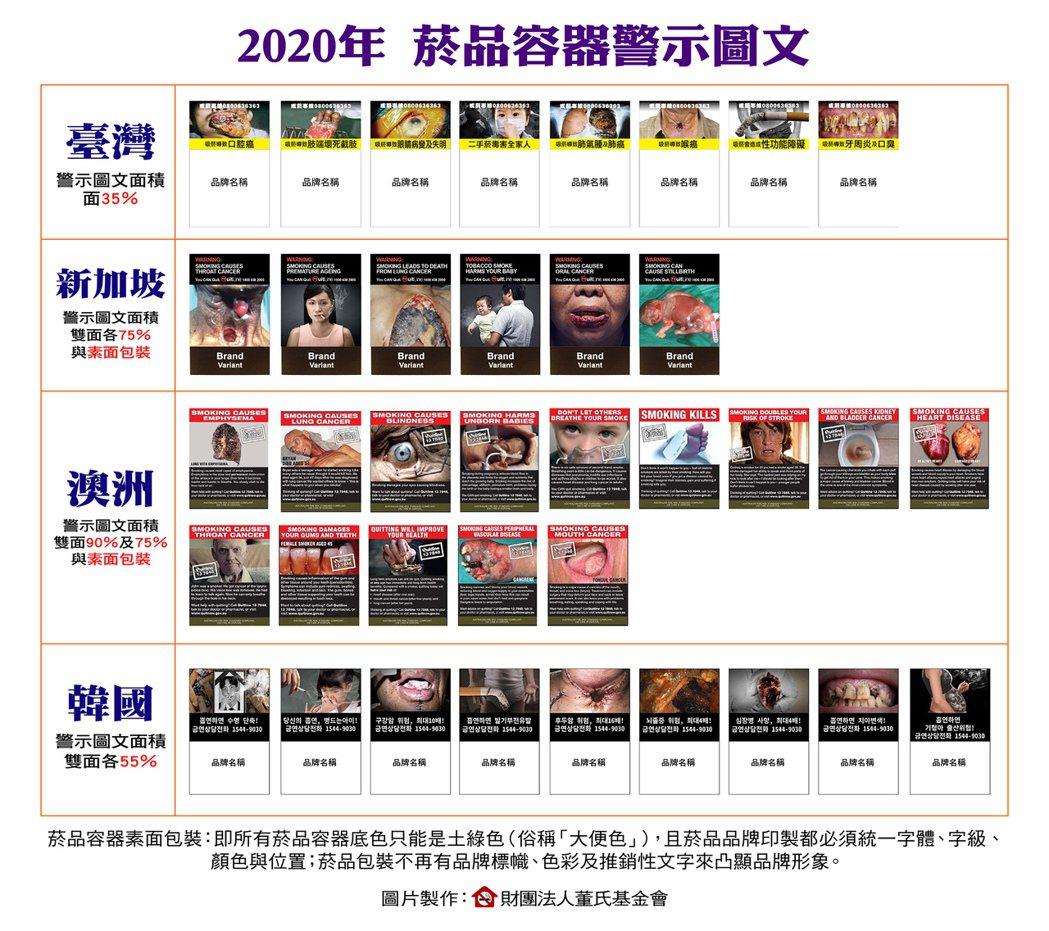 2020各國菸品容器警示比較表。圖/董氏基金會提供