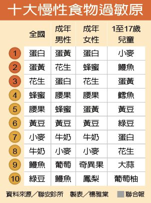 十大慢性食物過敏原 製表╱楊雅棠