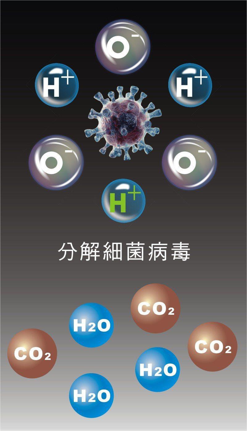 等離子(Plasma)抑菌消毒模組。