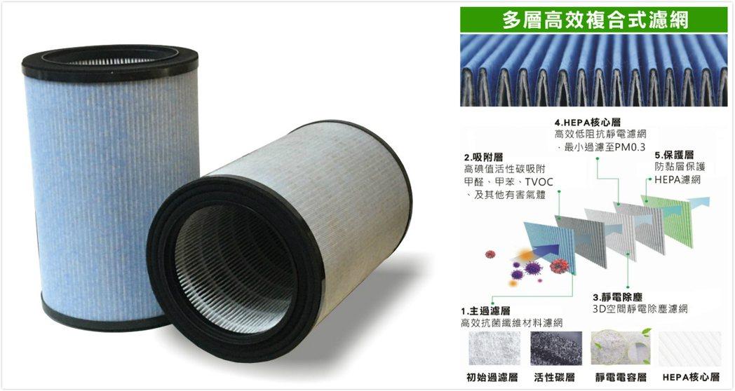 H13高效級HEPA+3D複合式靜電濾網。