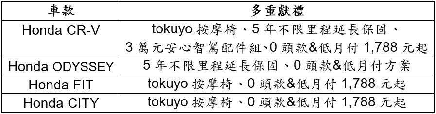 圖/台灣本田提供