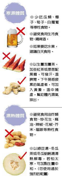 寒濕與濕熱體質適合食物 製表/元氣周報