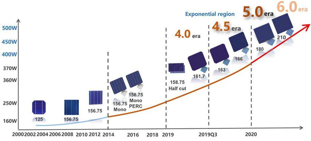 太陽能矽晶圓發展進程。