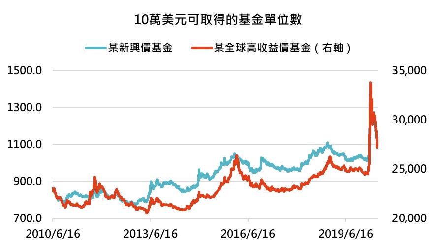 高配息基金為台灣核備可銷售的全球新興債券和全球高收益債券基金中,過往配息率皆高於...