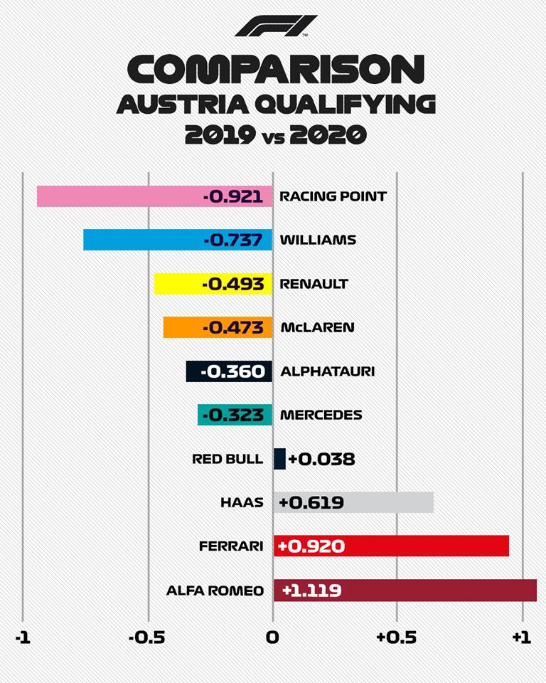 與去前相比,搭載法拉利引擎的車隊速度都不升反降。 摘自F1