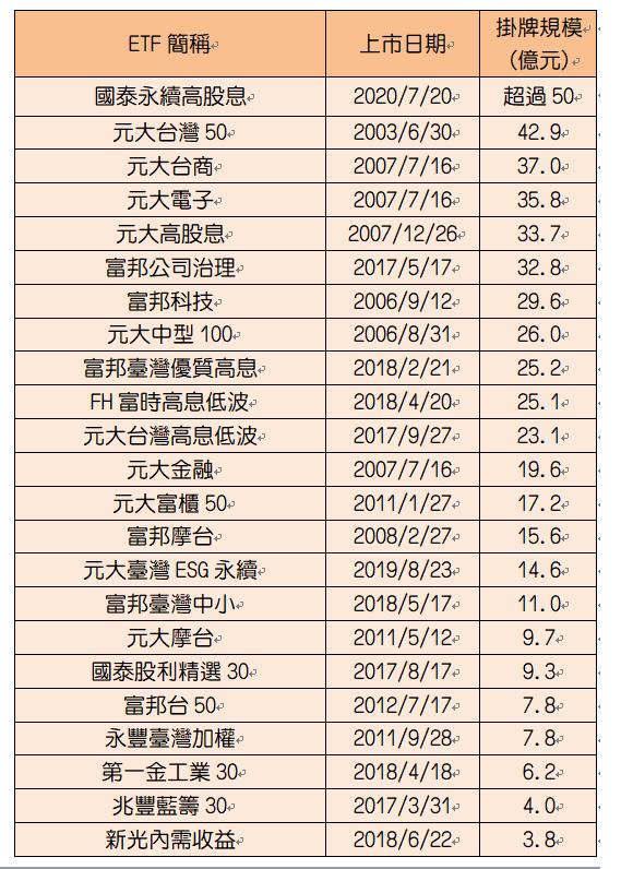 主要台股ETF上市時規模概覽。資料來源:CMoney