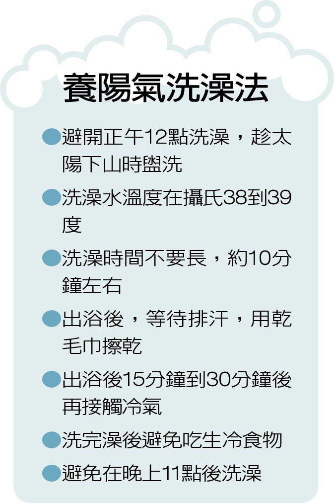 養陽氣洗澡法 製表/陳雨鑫
