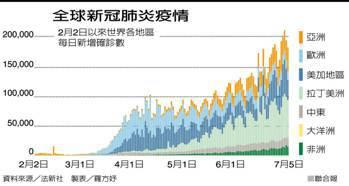 全球新冠肺炎疫情 製表/羅方妤