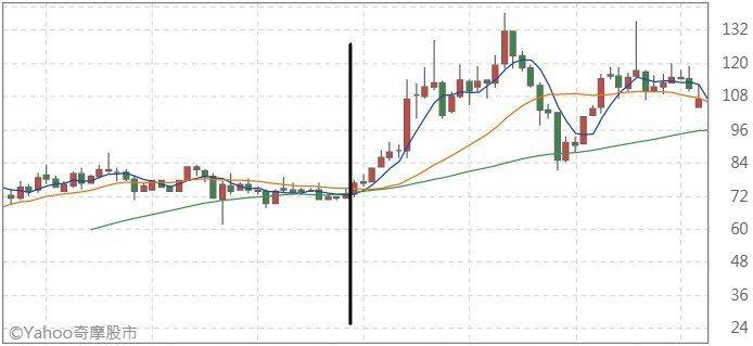 裕融201308至202002月K線圖     來源:Yahoo奇摩股市