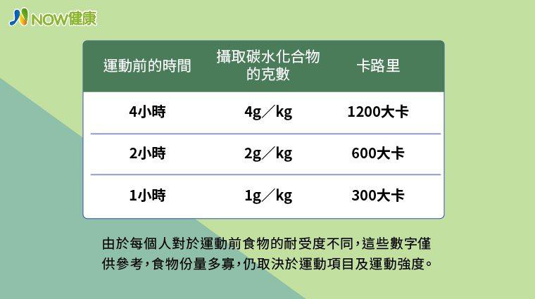 ▲建議運動前能量增補的目標。(資料來源/汐止國泰綜合醫院;圖/NOW健康製作)