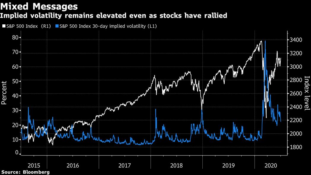 美股與VIX指數呈現分歧意涵。白線、右邊縱軸反映美股標普500指數走勢;藍線、左...