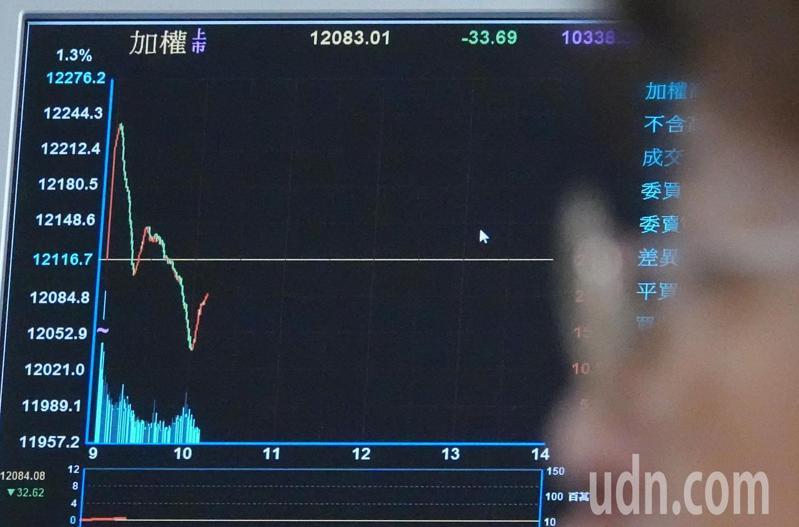 美股收紅帶動台股大漲。不過指數在創新高後賣壓也出籠,快速拉回到平盤以下,盤中一度下跌將近90點。 記者杜建重/攝影