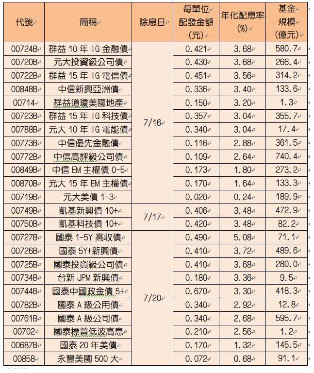 7月將除息ETF。註:ETF半年配之配息率為配發金額除以淨值並乘以二;季配息乘以...