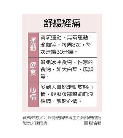 舒緩經痛 製表╱陳雨鑫