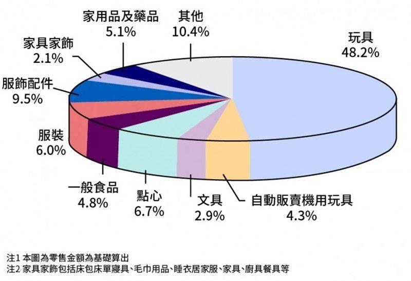 表/林鈺馨製,openbook閱讀誌提供;資料來源/矢野經濟研究所