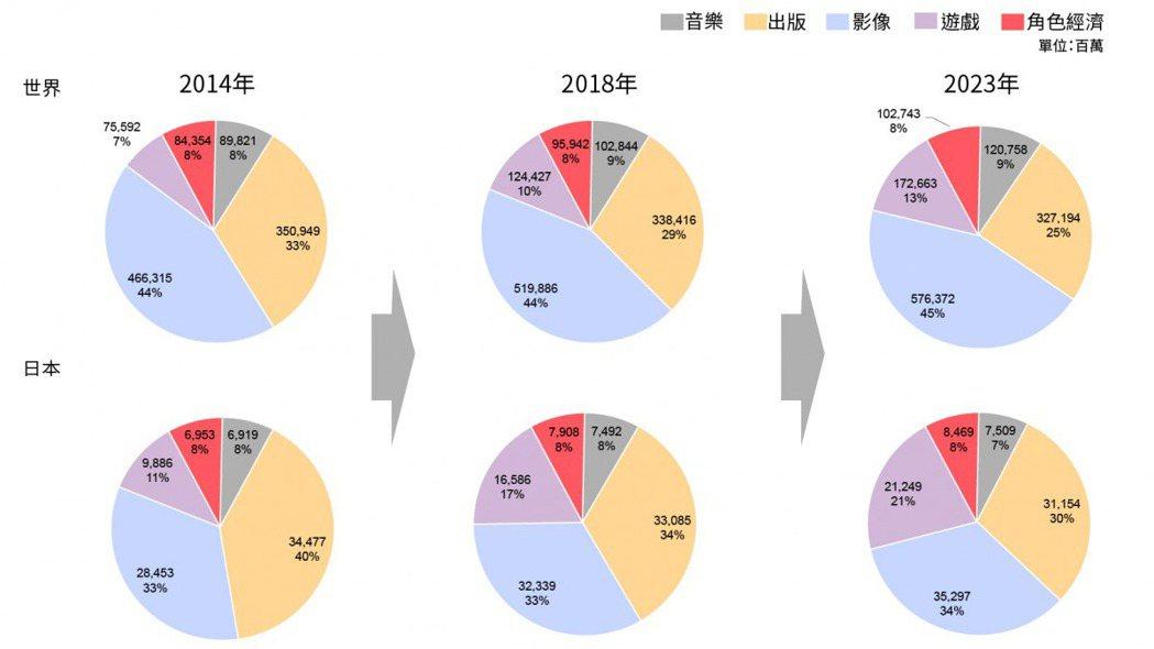表/林鈺馨製,openbook閱讀誌提供;資料來源/経済産業省