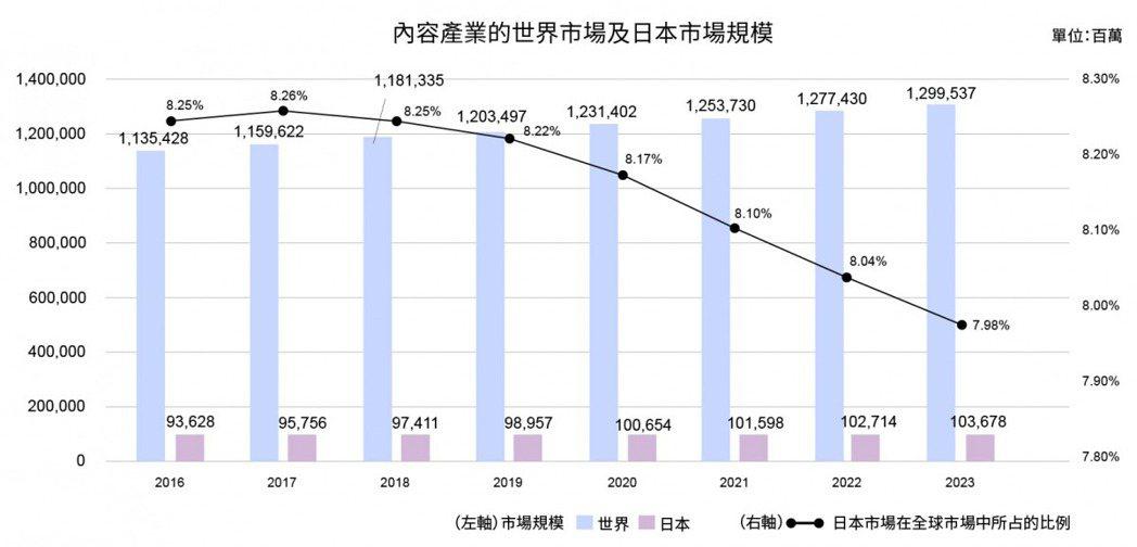 內容產業的世界市場及日本市場規模圖。 表/林鈺馨製,openbook閱讀誌提供;資料來源/経済産業省