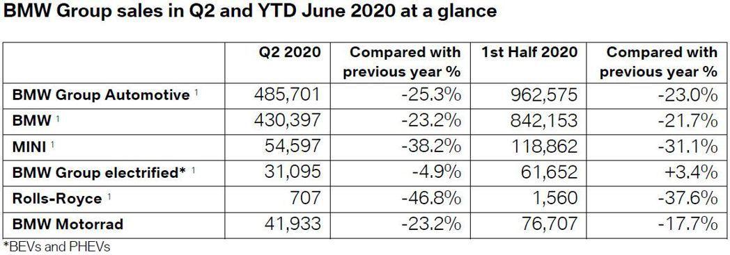 BMW AG集團底下所有品牌銷量全數有著雙位數下跌,唯獨電動車型逆勢增長了3.4...