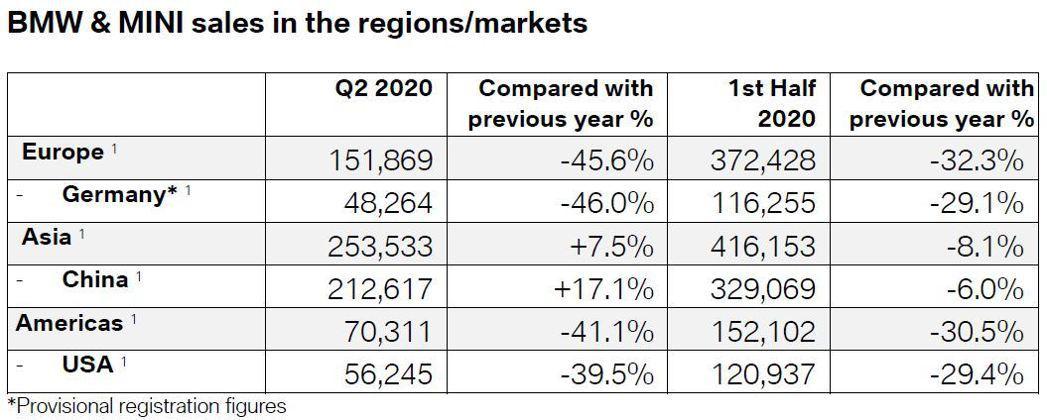 受到新冠肺炎 (Covid-19) 疫情的衝擊,BMW今年上半年在各主要市場的銷...