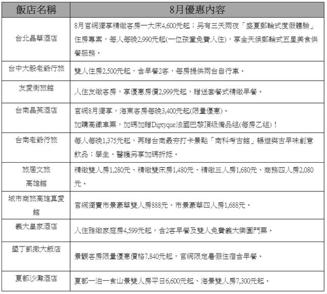 高鐵「飯店聯票」八月住房優惠享加購高鐵六折內容。圖/台灣高鐵公司提供