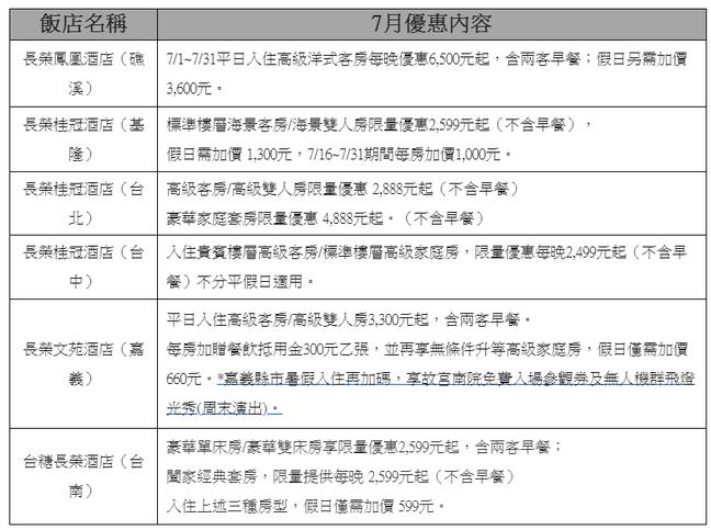 高鐵「飯店聯票」7月住房優惠享加購高鐵六折內容。圖/台灣高鐵公司提供