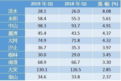 大台北近一年新建案漲幅前十名區域 資料來源:住展 單位:萬/坪