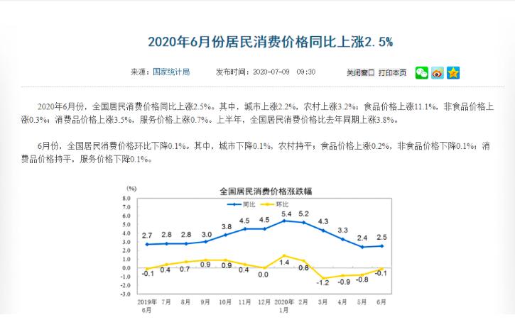 大陸國家統計局表示,6月居民消費價格同比上漲2.5%。(大陸國家統計局官網)