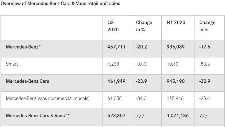 Mercedes-Benz今年上半年銷售下跌17.6%。 圖/截自Mercede...