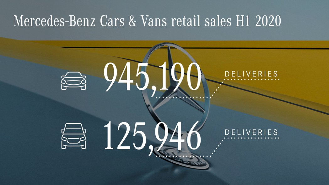 Mercedes-Benz Cars乘用車部分在今年上半年未突破百萬台銷量。 摘...