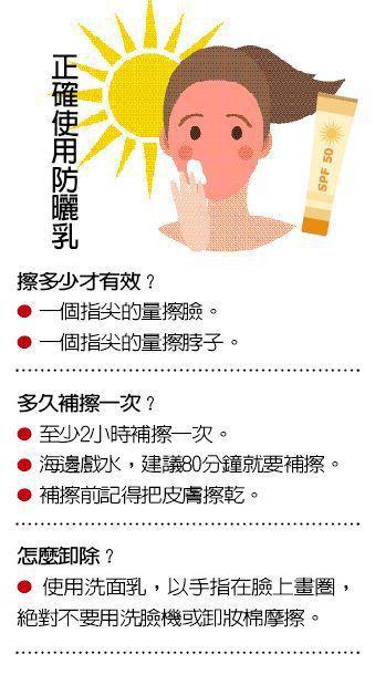 正確使用防曬乳 圖/123RF 製表/元氣周報