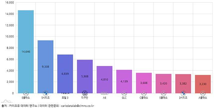 韓國今年上半年進口新車共交付了128,929台,前兩名依然是Mercedes-B...
