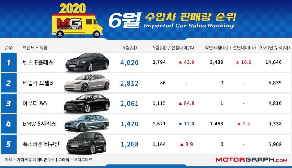 韓國六月份進口車前五名分別為Mercedes-Benz E-Class、Tesl...