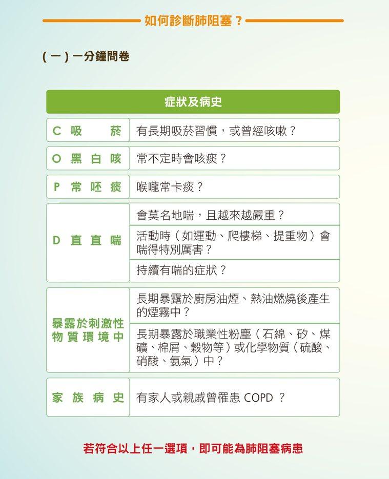 衛福部國健署與台灣胸腔暨重症加護醫學會,合作出版的《肺阻塞知多少手冊》中,提供一...