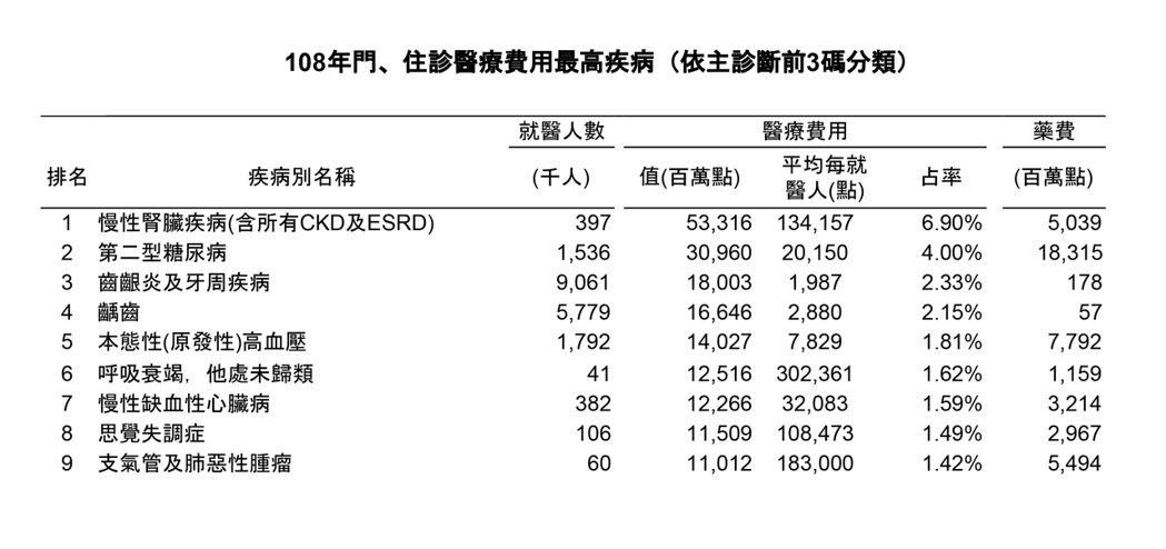 去年度門、住診醫療費用最高疾病排名。資料來源/衛福部健保署