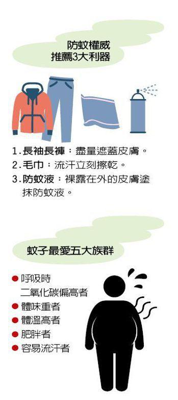防蚊權威推薦3大利器 圖/123RF 製表/元氣周報