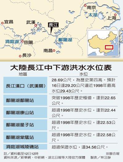 大陸長江中下游洪水水位表 製表/林汪靜