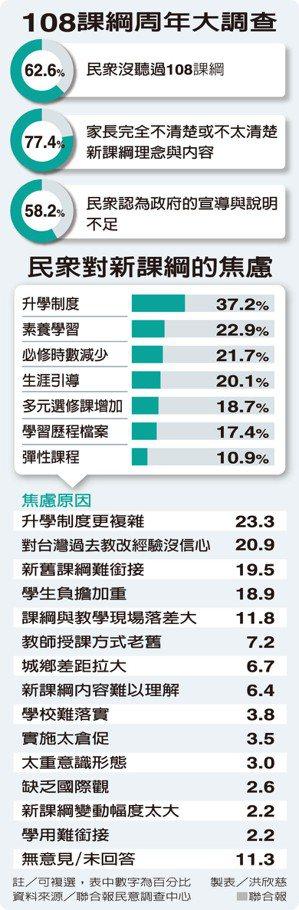 108課綱周年大調查 製表/洪欣慈