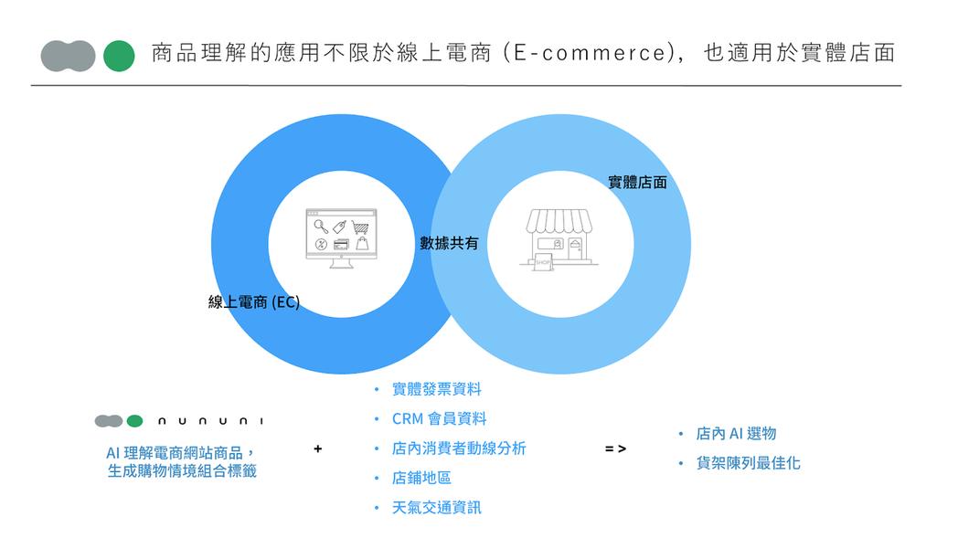nununi 行銷自動化平台結合「商品理解」與「行為理解」,能具體應用於實體店家...