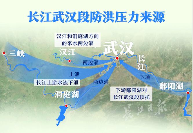 長江武漢段洪水一般受到四個方面影響,一是長江上游(宜昌以上)洪水,二是洞庭湖流域洪水,三是湖北境內沿江支流洪水,四是鄱陽湖流域洪水的頂托(高水位)影響。長江日報